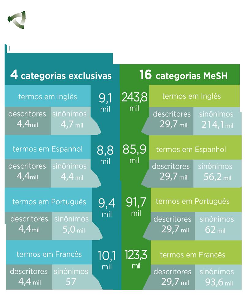 DeCS em números
